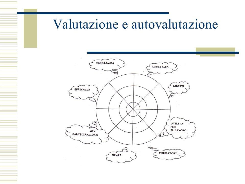 Dinamica di gruppo 6.Leadership; influenza che il comportamento di un membro genera sugli altri.