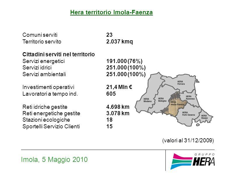 Hera territorio Imola-Faenza Imola, 5 Maggio 2010 (valori al 31/12/2009) Comuni serviti23 Territorio servito2.037 kmq Cittadini serviti nel territorio Servizi energetici191.000 (76%) Servizi idrici251.000 (100%) Servizi ambientali251.000 (100%) Investimenti operativi21,4 Mln Lavoratori a tempo ind.605 Reti idriche gestite4.698 km Reti energetiche gestite3.078 km Stazioni ecologiche18 Sportelli Servizio Clienti15