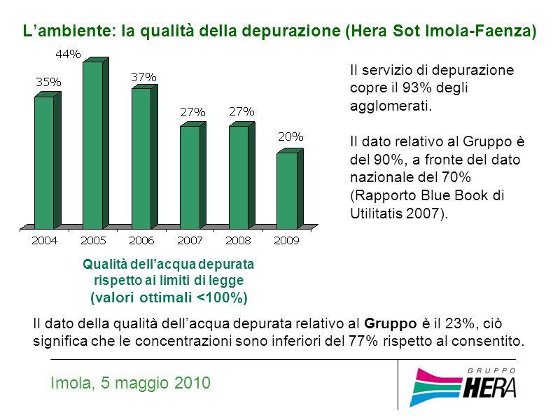 Lambiente: la qualità della depurazione (Hera Sot Imola-Faenza) Imola, 5 maggio 2010 Qualità dellacqua depurata rispetto ai limiti di legge (valori ottimali <100%) Il servizio di depurazione copre il 93% degli agglomerati.