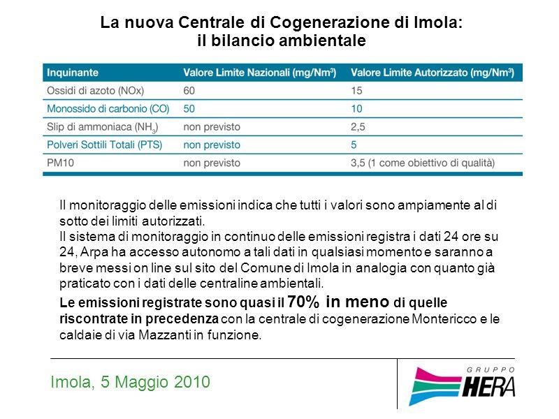 Imola, 5 Maggio 2010 Il monitoraggio delle emissioni indica che tutti i valori sono ampiamente al di sotto dei limiti autorizzati.