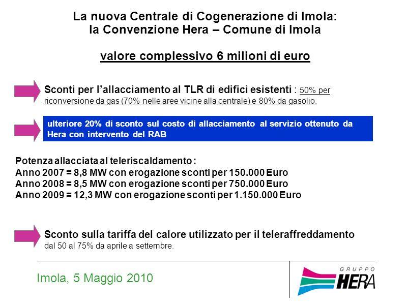 Imola, 5 Maggio 2010 Potenza allacciata al teleriscaldamento : Anno 2007 = 8,8 MW con erogazione sconti per 150.000 Euro Anno 2008 = 8,5 MW con erogazione sconti per 750.000 Euro Anno 2009 = 12,3 MW con erogazione sconti per 1.150.000 Euro Sconti per lallacciamento al TLR di edifici esistenti : 50% per riconversione da gas (70% nelle aree vicine alla centrale) e 80% da gasolio.