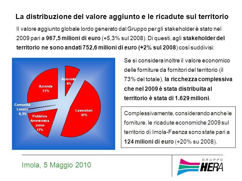 Imola, 5 Maggio 2010 La distribuzione del valore aggiunto e le ricadute sul territorio Il valore aggiunto globale lordo generato dal Gruppo per gli stakeholder è stato nel 2009 pari a 967,5 milioni di euro (+5,3% sul 2008).