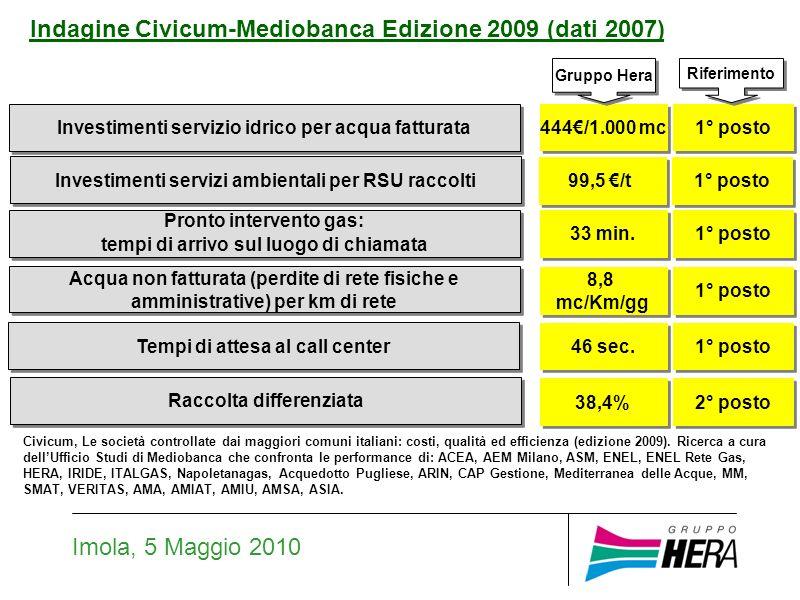 Imola, 5 Maggio 2010 Sconto sulla tariffa dellelettricità (sulla componente materia prima della tariffa, per uso domestico e non).