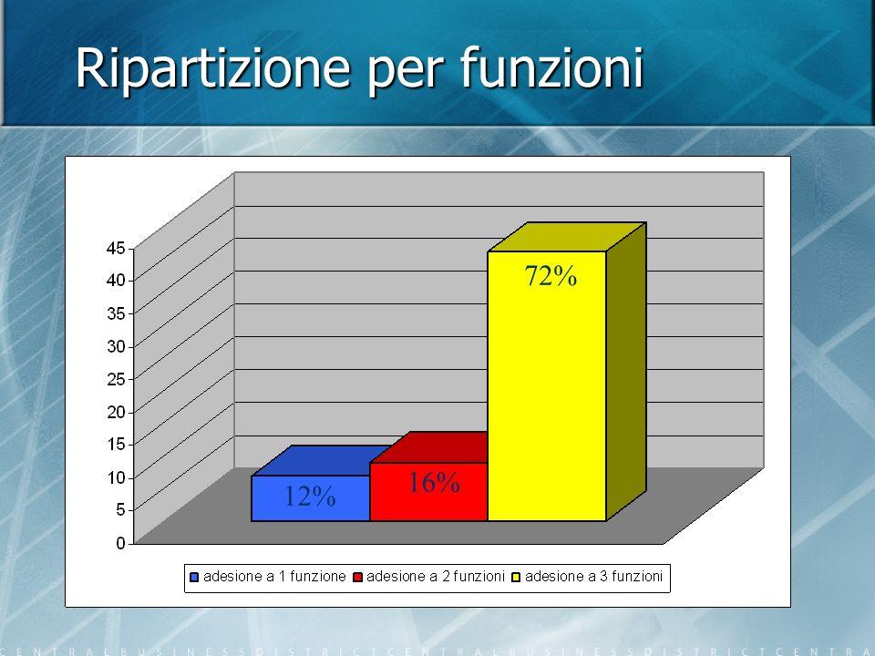 Ripartizione per funzioni 12% 72% 16%