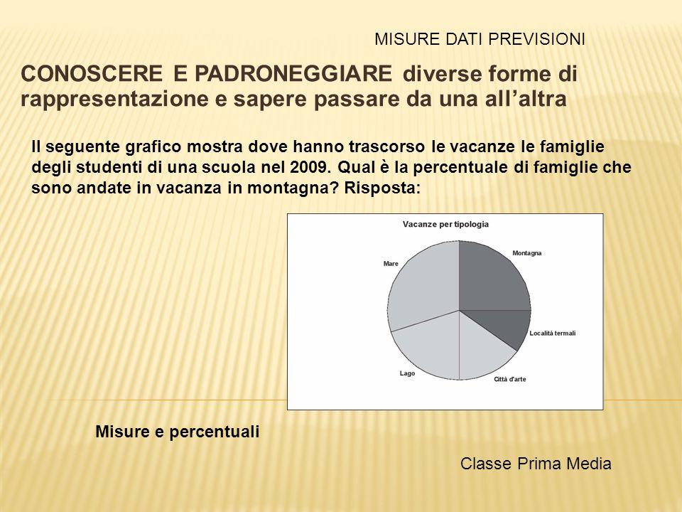 CONOSCERE E PADRONEGGIARE diverse forme di rappresentazione e sapere passare da una allaltra Misure e percentuali Il seguente grafico mostra dove hann