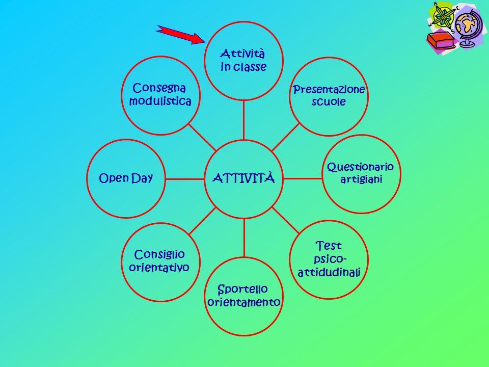 Consegna modulistica Open Day Consiglio orientativo Sportello orientamento Presentazione scuole Attività in classe ATTIVITÀ Questionario artigiani Test psico- attidudinali