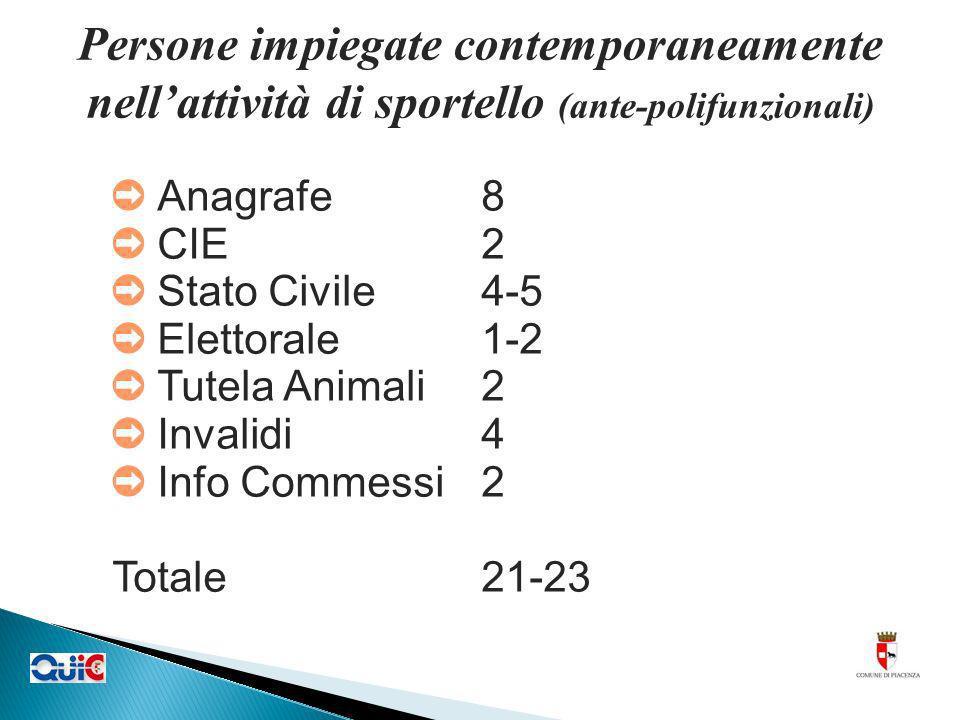 Persone impiegate contemporaneamente nellattività di sportello (ante-polifunzionali) Anagrafe8 CIE2 Stato Civile4-5 Elettorale1-2 Tutela Animali2 Inva