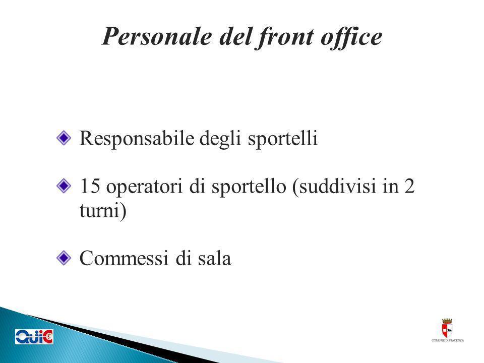 Personale del front office Responsabile degli sportelli 15 operatori di sportello (suddivisi in 2 turni) Commessi di sala