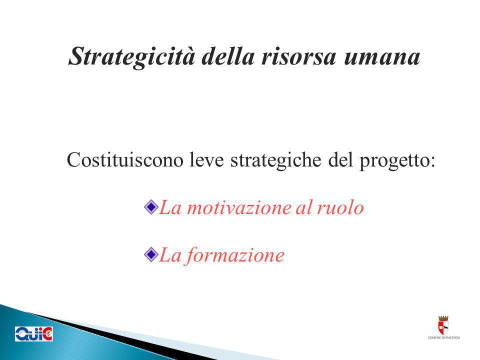 Strategicità della risorsa umana Costituiscono leve strategiche del progetto: La motivazione al ruolo La formazione