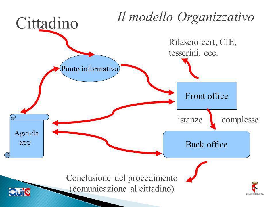 Il modello Organizzativo Rilascio cert, CIE, tesserini, ecc. Cittadino Conclusione del procedimento (comunicazione al cittadino) istanze complesse Pun