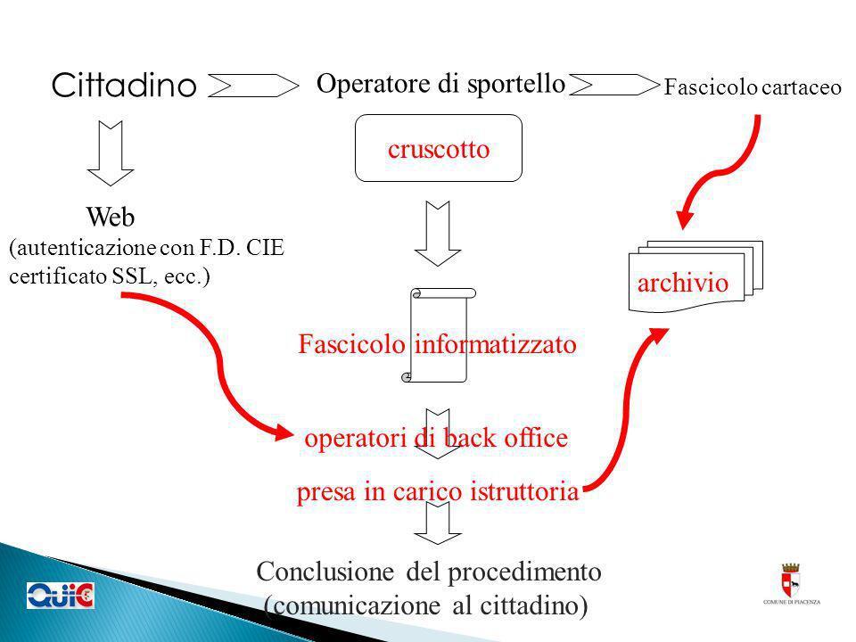 cruscotto Cittadino archivio Operatore di sportello Fascicolo cartaceo Web (autenticazione con F.D. CIE certificato SSL, ecc.) Fascicolo informatizzat