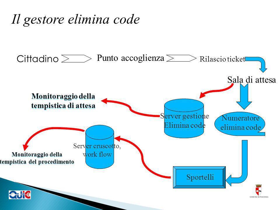 Cittadino Punto accoglienza Rilascio ticket Sala di attesa Numeratore elimina code Server gestione Elimina code Sportelli Server cruscotto, work flow