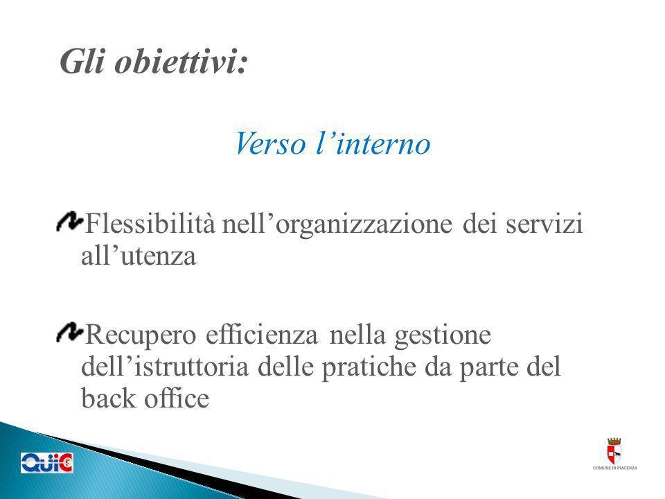 Gli obiettivi: Verso linterno Flessibilità nellorganizzazione dei servizi allutenza Recupero efficienza nella gestione dellistruttoria delle pratiche da parte del back office