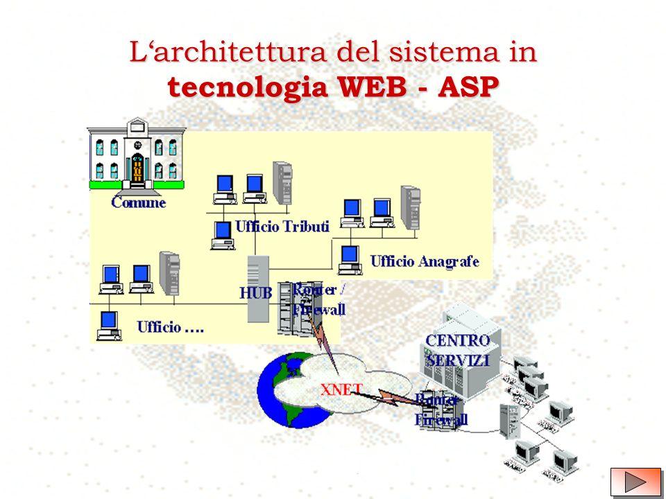 La Tecnologia Tale innovativa idea-progetto si basa su una piattaforma di rete locale e geografica, in tecnologia WEB - ASP, atta ad erogare servizi internet like e necessariamente sottoposta a norme ferree di sicurezza ed impenetrabilità agli accessi esterni.