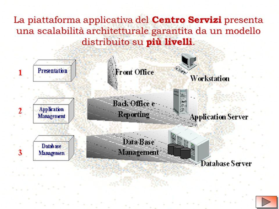 Larchitettura del sistema in tecnologia WEB - ASP