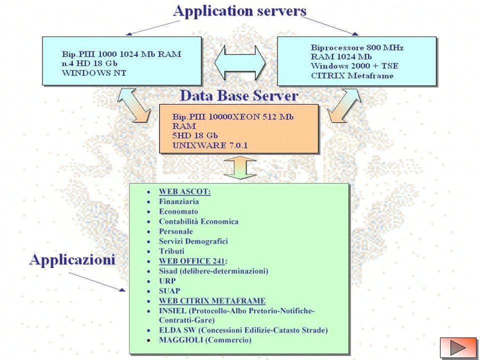 Il modello WEB – ASP del Comune di Spoleto su 3 livelli
