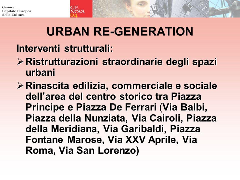 URBAN RE-GENERATION Interventi strutturali: Ristrutturazioni straordinarie degli spazi urbani Ristrutturazioni straordinarie degli spazi urbani Rinasc