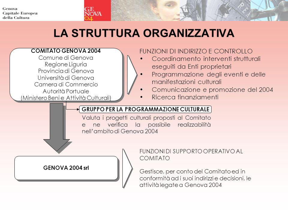 COMITATO GENOVA 2004 Comune di Genova Regione Liguria Provincia di Genova Università di Genova Camera di Commercio Autorità Portuale (Ministero Beni e