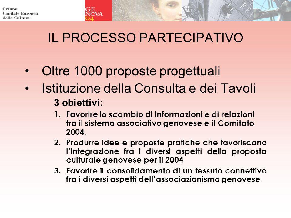 IL PROCESSO PARTECIPATIVO Oltre 1000 proposte progettuali Istituzione della Consulta e dei Tavoli 3 obiettivi: 1.Favorire lo scambio di informazioni e
