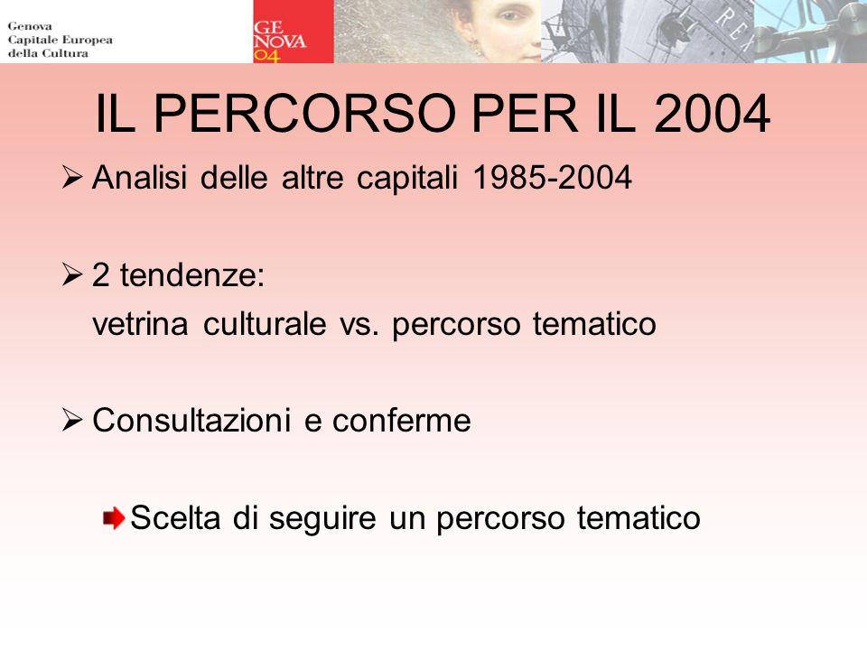 IL PERCORSO PER IL 2004 Analisi delle altre capitali 1985-2004 2 tendenze: vetrina culturale vs. percorso tematico Consultazioni e conferme Scelta di