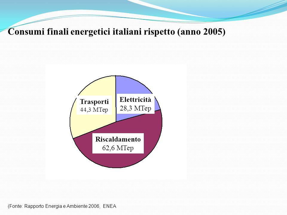 Consumi finali energetici italiani rispetto (anno 2005) (Fonte: Rapporto Energia e Ambiente 2006, ENEA Trasporti 44,3 MTep Elettricità 28,3 MTep Risca