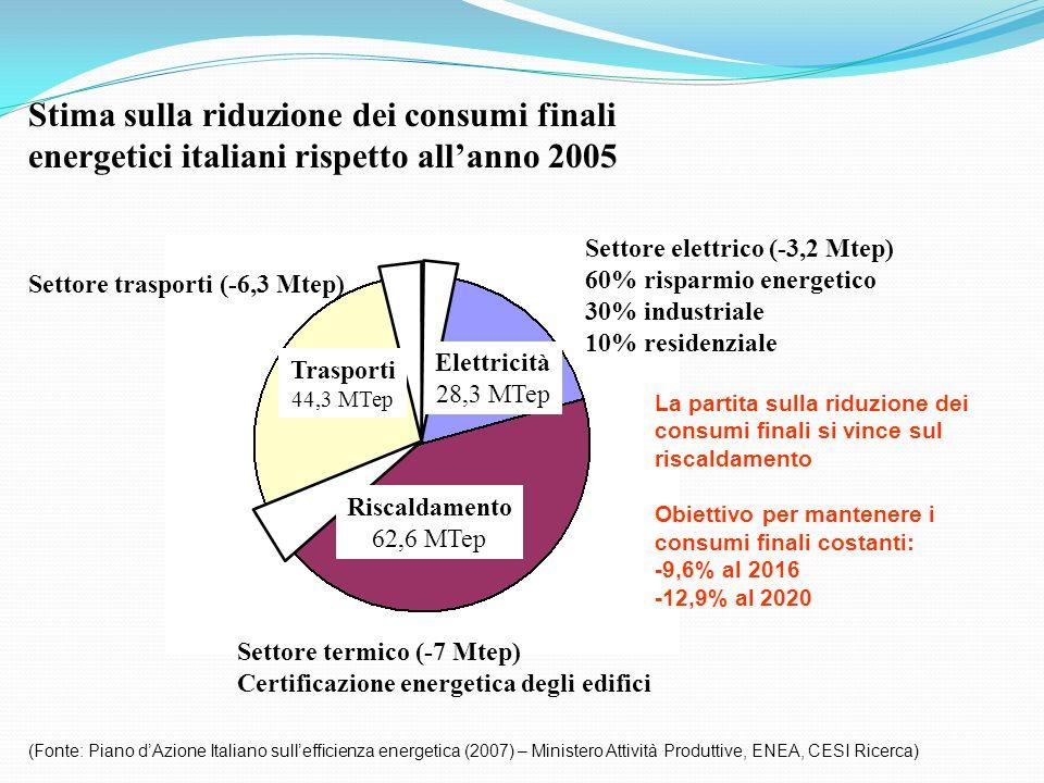 Settore elettrico (-3,2 Mtep) 60% risparmio energetico 30% industriale 10% residenziale Stima sulla riduzione dei consumi finali energetici italiani r