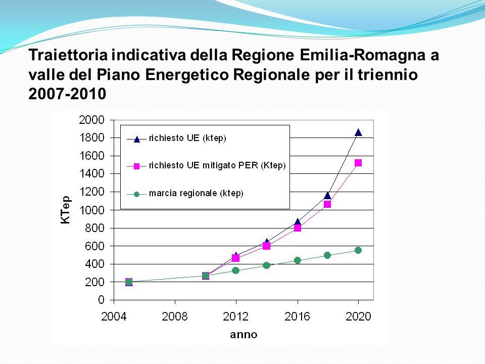 Traiettoria indicativa della Regione Emilia-Romagna a valle del Piano Energetico Regionale per il triennio 2007-2010
