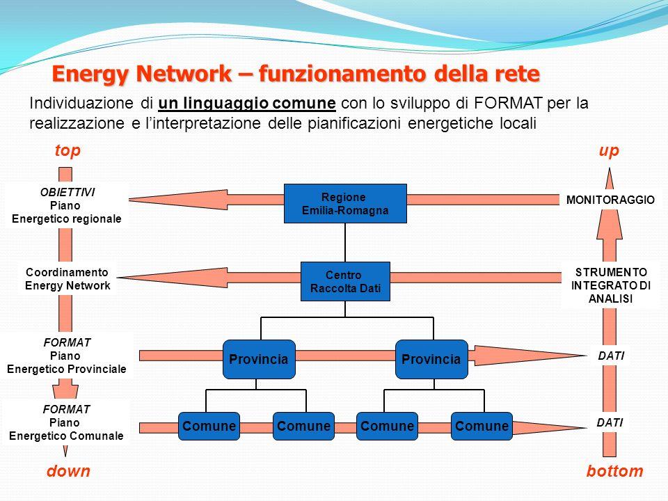 Energy Network – funzionamento della rete Individuazione di un linguaggio comune con lo sviluppo di FORMAT per la realizzazione e linterpretazione del