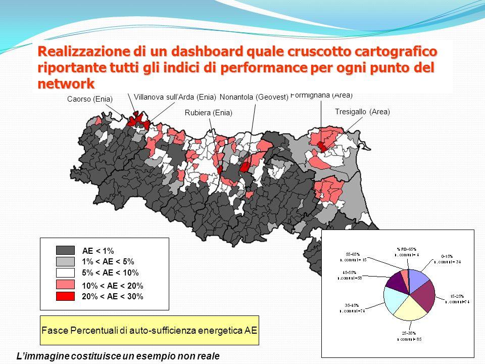Fasce Percentuali di auto-sufficienza energetica AE Tresigallo (Area) Monticelli dOngina (Enia) Caorso (Enia) Rubiera (Enia) Nonantola (Geovest) Formi