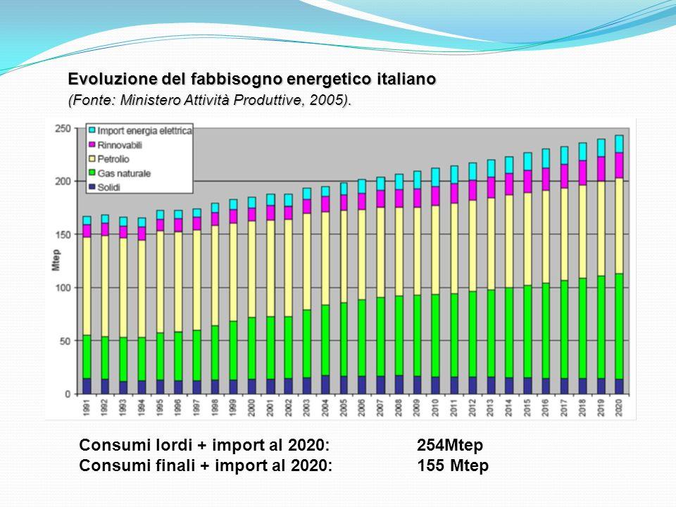Evoluzione del fabbisogno energetico italiano (Fonte: Ministero Attività Produttive, 2005). Consumi lordi + import al 2020:254Mtep Consumi finali + im