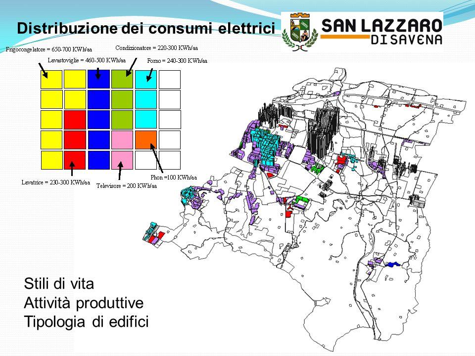 Distribuzione dei consumi elettrici Stili di vita Attività produttive Tipologia di edifici