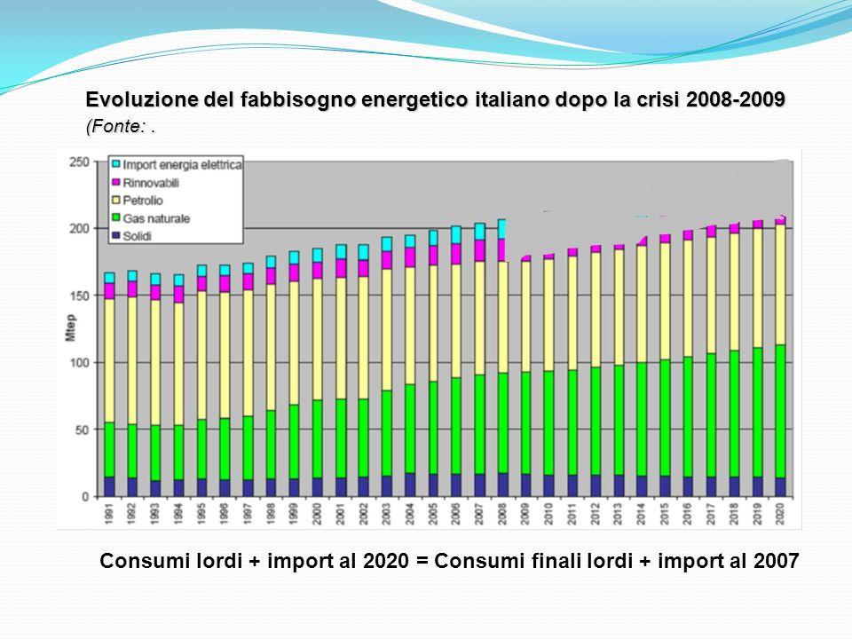 Evoluzione del fabbisogno energetico italiano dopo la crisi 2008-2009 (Fonte:. Consumi lordi + import al 2020 = Consumi finali lordi + import al 2007
