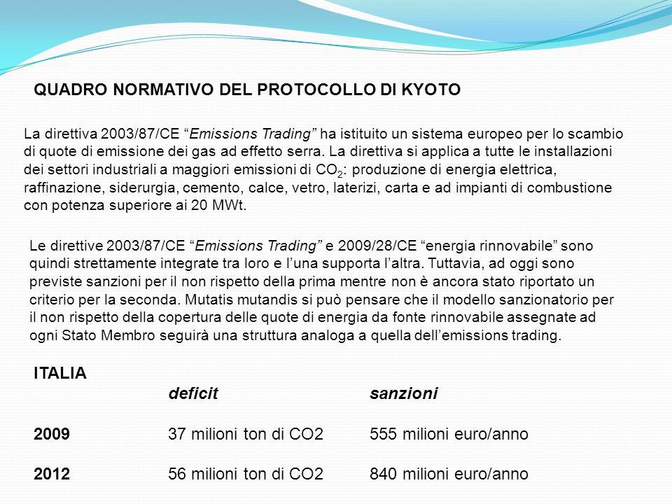 La direttiva 2003/87/CE Emissions Trading ha istituito un sistema europeo per lo scambio di quote di emissione dei gas ad effetto serra. La direttiva