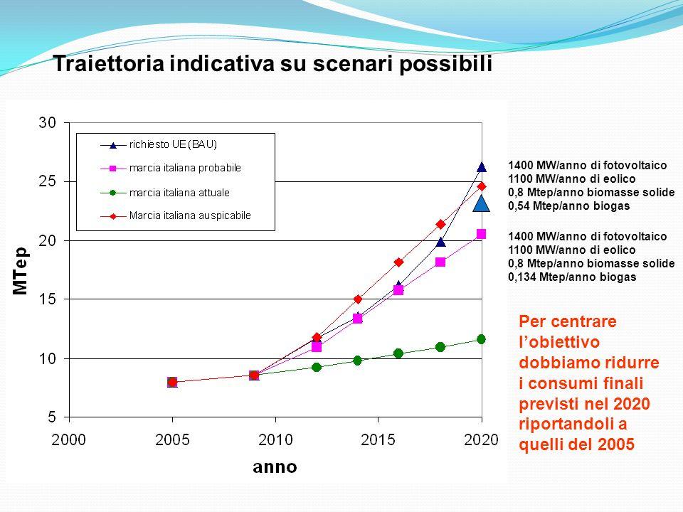 Traiettoria indicativa su scenari possibili 1400 MW/anno di fotovoltaico 1100 MW/anno di eolico 0,8 Mtep/anno biomasse solide 0,134 Mtep/anno biogas 1