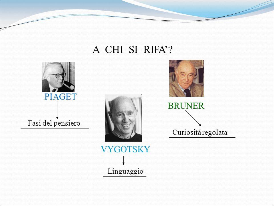A CHI SI RIFA? PIAGET BRUNER VYGOTSKY Fasi del pensiero Linguaggio Curiosità regolata