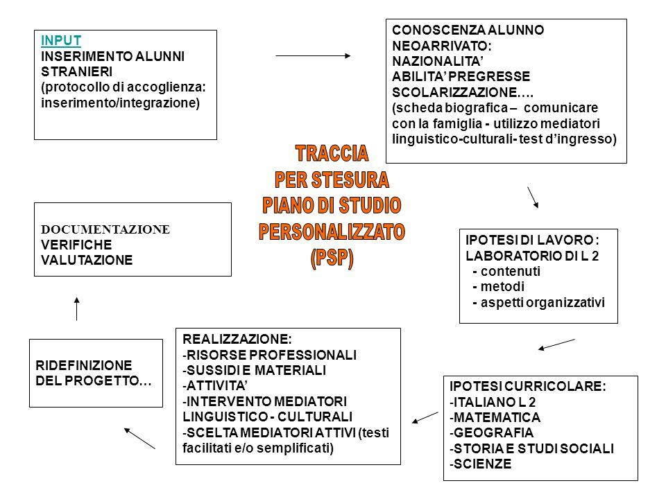 Vale la pena sottolineare questo aspetto: l italiano L2 è da subito lingua di uso quotidiano e di scolarità, attraverso la quale esprimere bisogni, sentimenti, concetti, saperi.