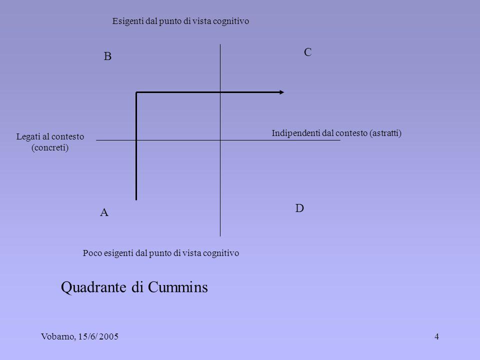 Vobarno, 15/6/ 20054 Legati al contesto (concreti) Esigenti dal punto di vista cognitivo Poco esigenti dal punto di vista cognitivo Indipendenti dal c