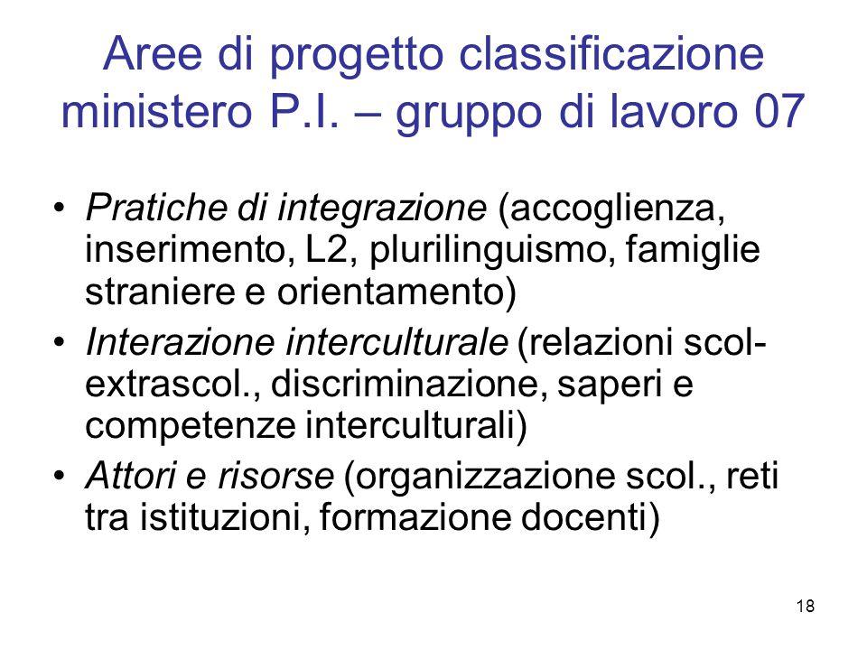 18 Aree di progetto classificazione ministero P.I.