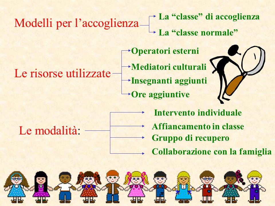 Modelli per laccoglienza La classe di accoglienza La classe normale Le risorse utilizzate Operatori esterni Insegnanti aggiunti Ore aggiuntive Mediato