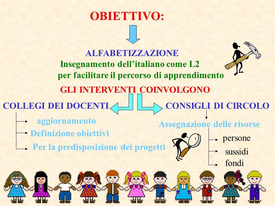 OBIETTIVO: ALFABETIZZAZIONE Insegnamento dellitaliano come L2 per facilitare il percorso di apprendimento GLI INTERVENTI COINVOLGONO COLLEGI DEI DOCEN