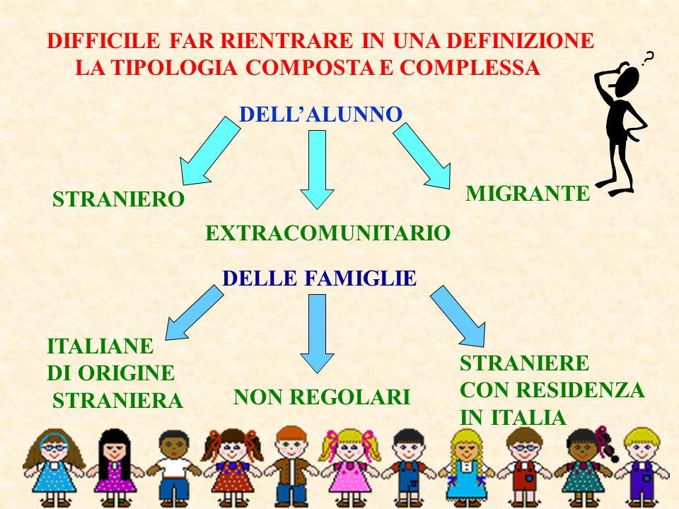 NE RISULTA UNA TIPOLOGIA DI ALUNNI VARIEGATA E DIFFERENZIATA Nati e residenti residenti in Italia, con cittadinanza straniera Residenti in Italia, di recente immigrazione Cittadini Italiani con famiglia di origine straniera Adottati da famiglie italiane IN TUTTE QUESTE SITUAZIONI ETNICHE SOCIALI E CULTURALI DIVERSE LA SCUOLA SI PONE IL PROBLEMA Di un inserimento in un contesto strutturato finalizzato allistruzione/educazione