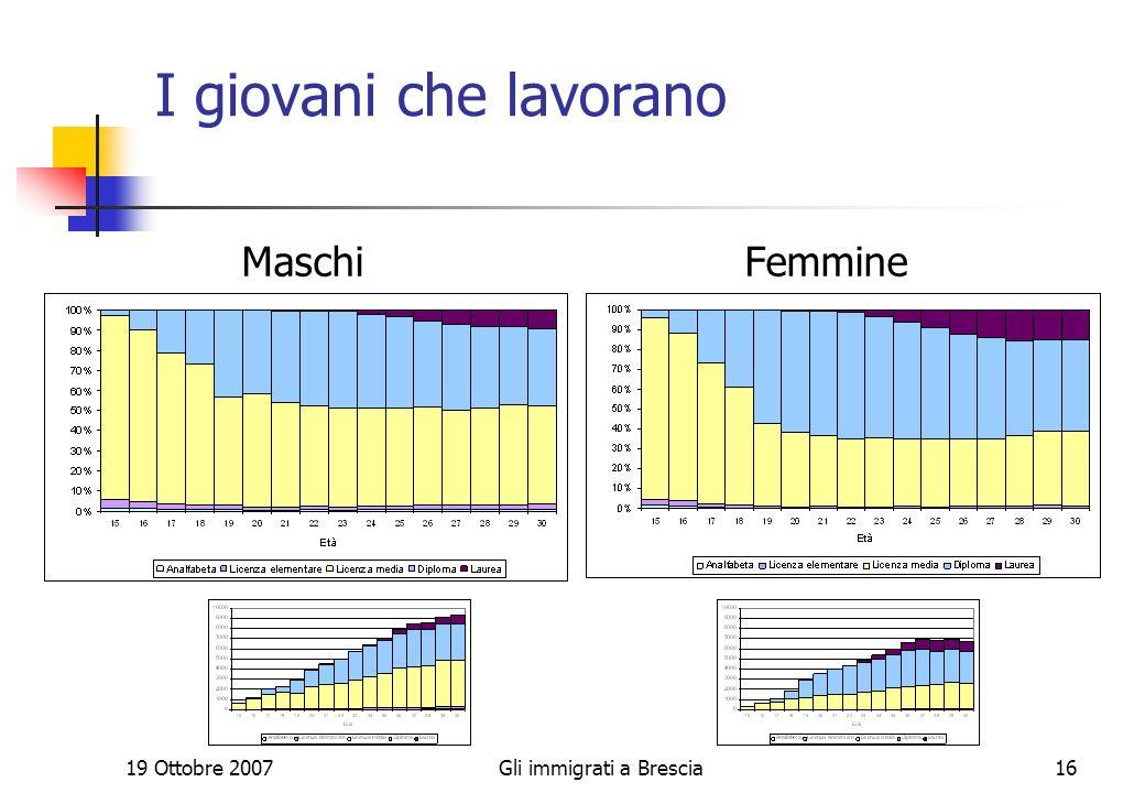 19 Ottobre 2007Gli immigrati a Brescia16 I giovani che lavorano Maschi Femmine