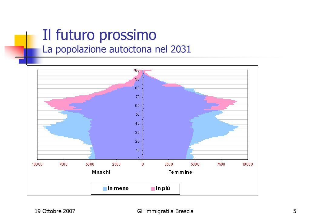 19 Ottobre 2007Gli immigrati a Brescia5 Il futuro prossimo La popolazione autoctona nel 2031