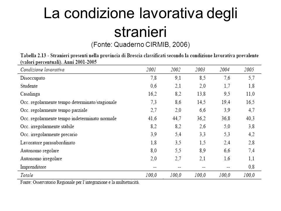 La condizione lavorativa degli stranieri (Fonte: Quaderno CIRMIB, 2006)