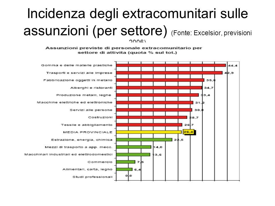 Incidenza degli extracomunitari sulle assunzioni (per settore) (Fonte: Excelsior, previsioni 2006)