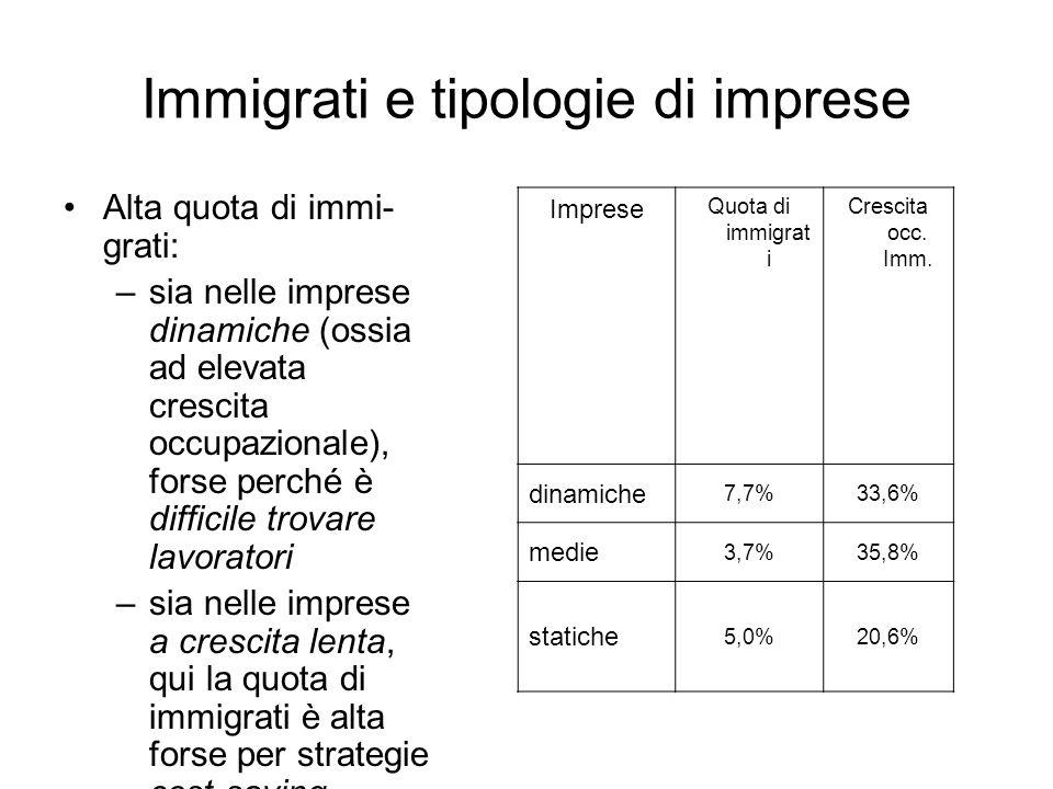 Immigrati e tipologie di imprese Alta quota di immi- grati: –sia nelle imprese dinamiche (ossia ad elevata crescita occupazionale), forse perché è dif