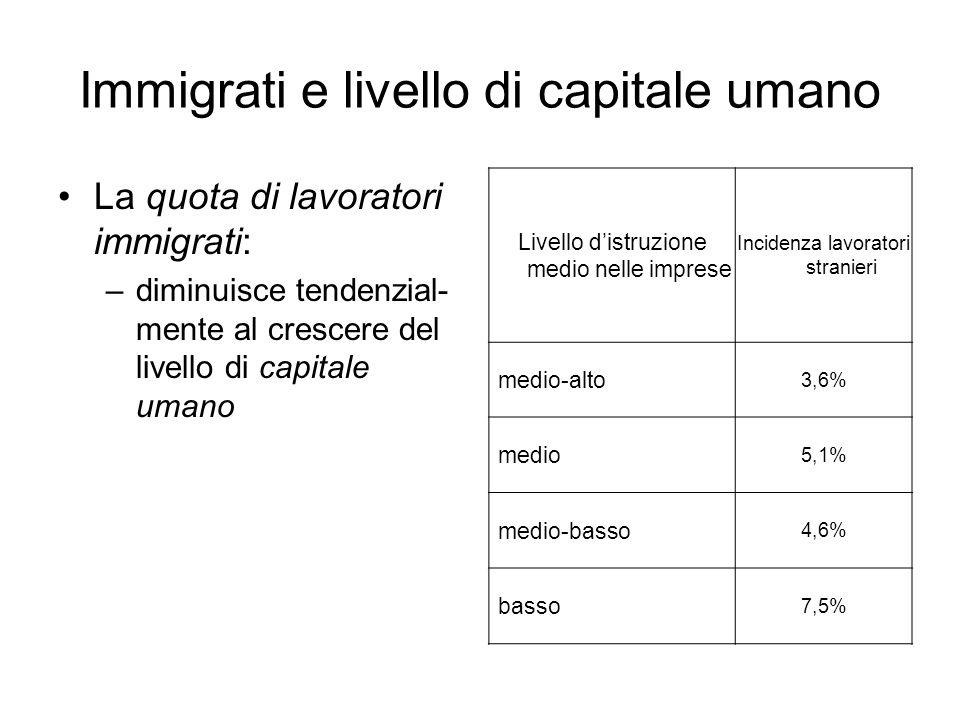 Immigrati e livello di capitale umano La quota di lavoratori immigrati: –diminuisce tendenzial- mente al crescere del livello di capitale umano Livell