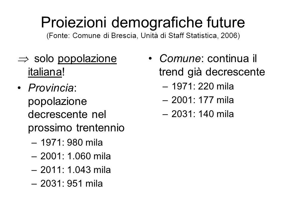Proiezioni demografiche future (Fonte: Comune di Brescia, Unità di Staff Statistica, 2006) solo popolazione italiana! Provincia: popolazione decrescen