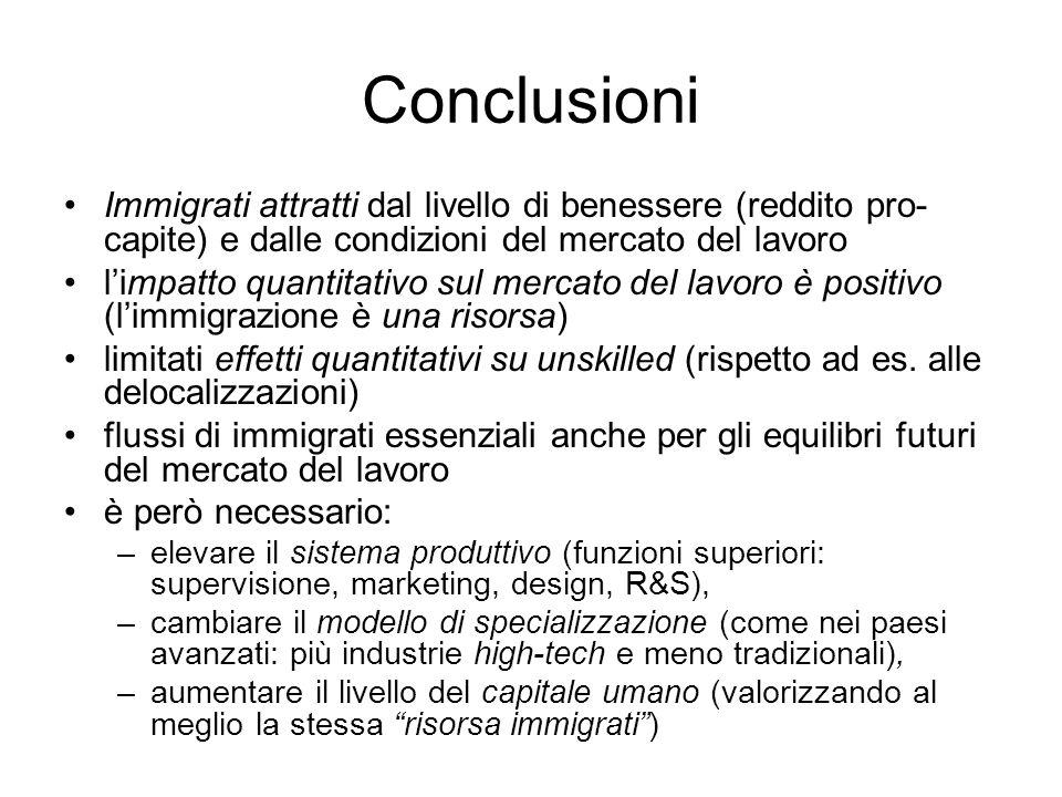 Conclusioni Immigrati attratti dal livello di benessere (reddito pro- capite) e dalle condizioni del mercato del lavoro limpatto quantitativo sul merc