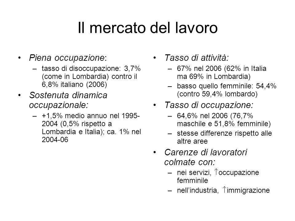 Il mercato del lavoro Piena occupazione: –tasso di disoccupazione: 3,7% (come in Lombardia) contro il 6,8% italiano (2006) Sostenuta dinamica occupazi